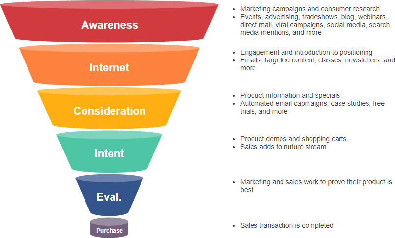 marketing-funnel-infographic